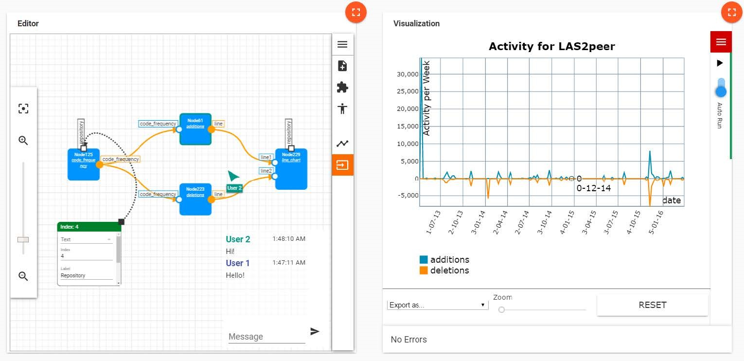Screenshot of Social Web Environment for Visual Analytics (SWEVA), showing the processing pipeline on the left, and the resulting chart on the right.